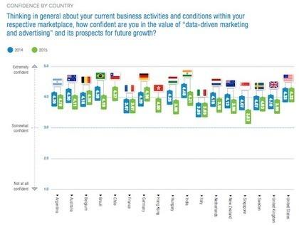 Le sujet de la data jugé moins «critique» par les marketeurs français que par ses homologues du reste du monde. | Data Driven Marketing & Customer Intelligence. | Scoop.it