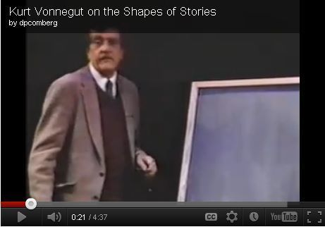 "Graphic novels: watch Kurt Vonnegut plot a story curve [Video] | ""Social Media"" 
