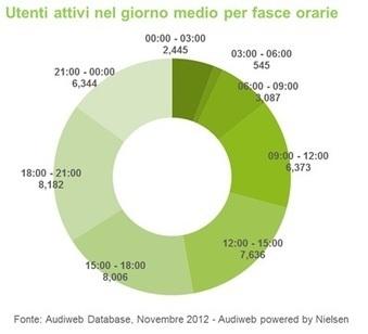 Audiweb Novembre 2012, aumenta l'audience nelle ore diurne   InTime - Social Media Magazine   Scoop.it