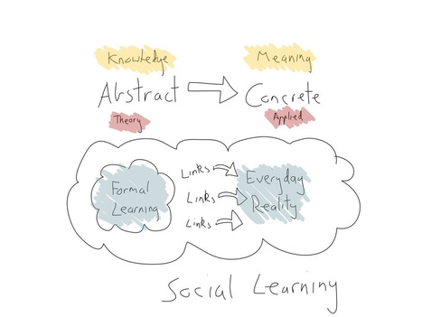 Social Learning > Thinking power | Agile Learning | Scoop.it