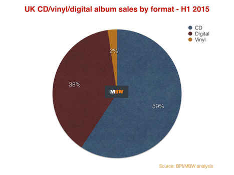 Digital album sales now declining faster than CD in the UK | E-Music ! | Scoop.it