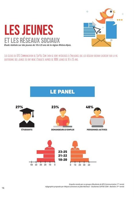 Infographie : les jeunes et les réseaux sociaux | Réseaux sociaux et Curation | Scoop.it