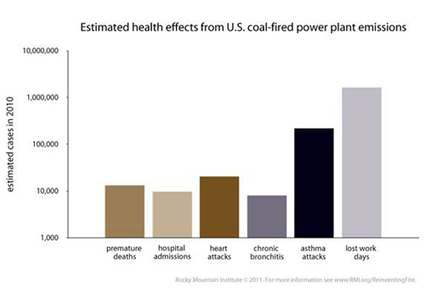Exposing the 'War on Coal' Charade | EcoWatch | Scoop.it