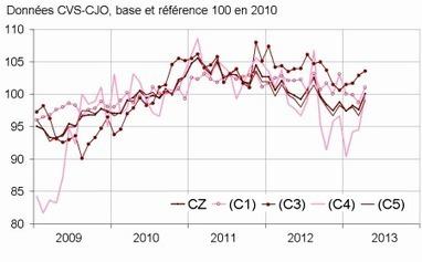 Insee - Indicateur - En avril 2013, la production manufacturière rebondit (+2,6%) | Industrie news | Scoop.it