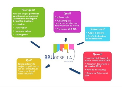 Appel à projets - Promethea | Bruxel | Scoop.it