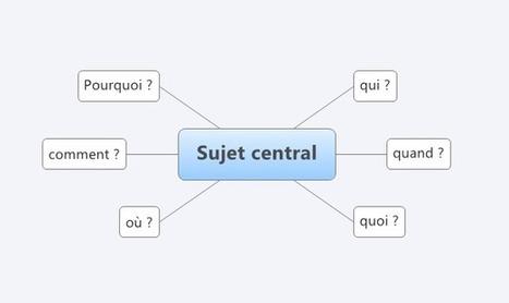 Réaliser une carte heuristique   documents utiles   Scoop.it