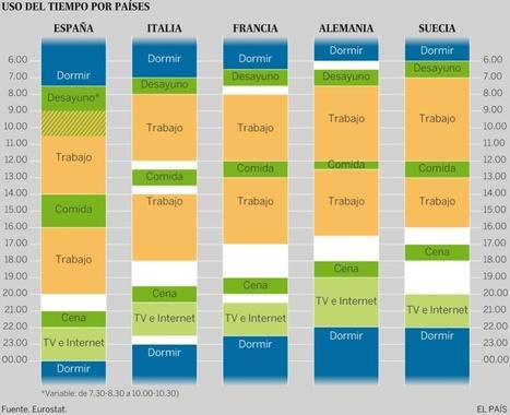 El gráfico que muestra que en España tenemos horarios muy raros | Preparándote para un futuro incierto | Scoop.it