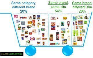 TNS Retail & Shopper: Three Purchase States | Retail | Scoop.it