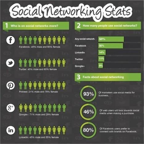 Social Networking Stats - SiteProNews | Digital-News on Scoop.it today | Scoop.it