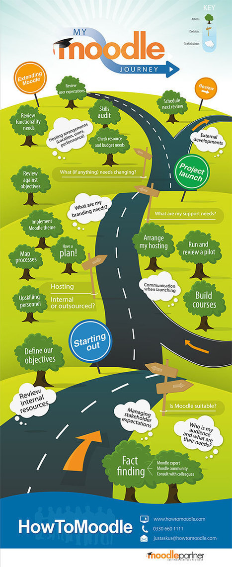 My Moodle Journey Infographic | mOOdle_ation[s] | Scoop.it
