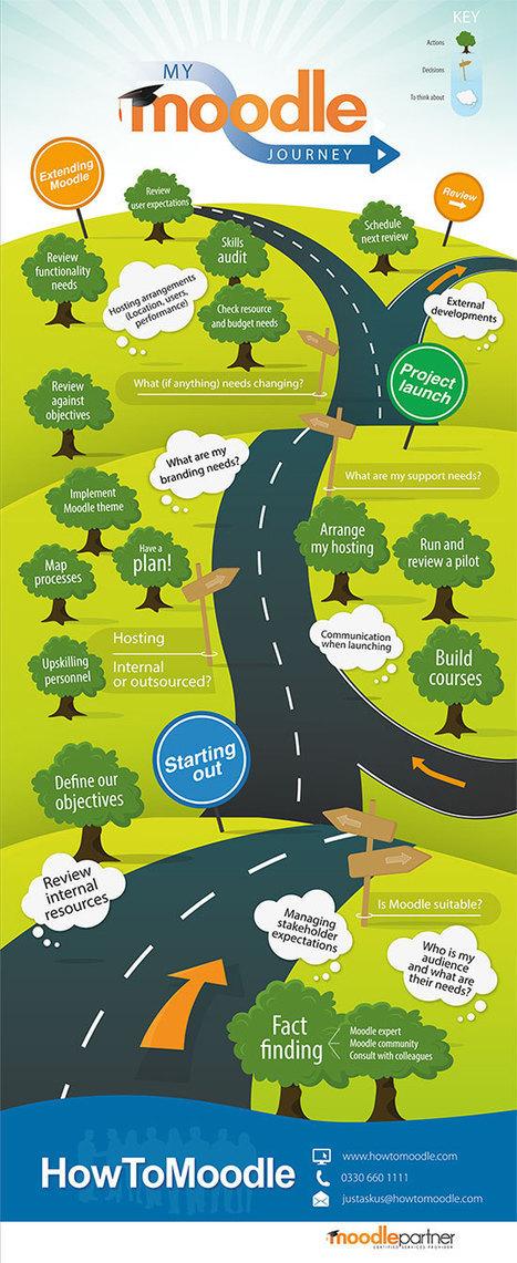 My Moodle Journey Infographic | E-Portfolio | Scoop.it