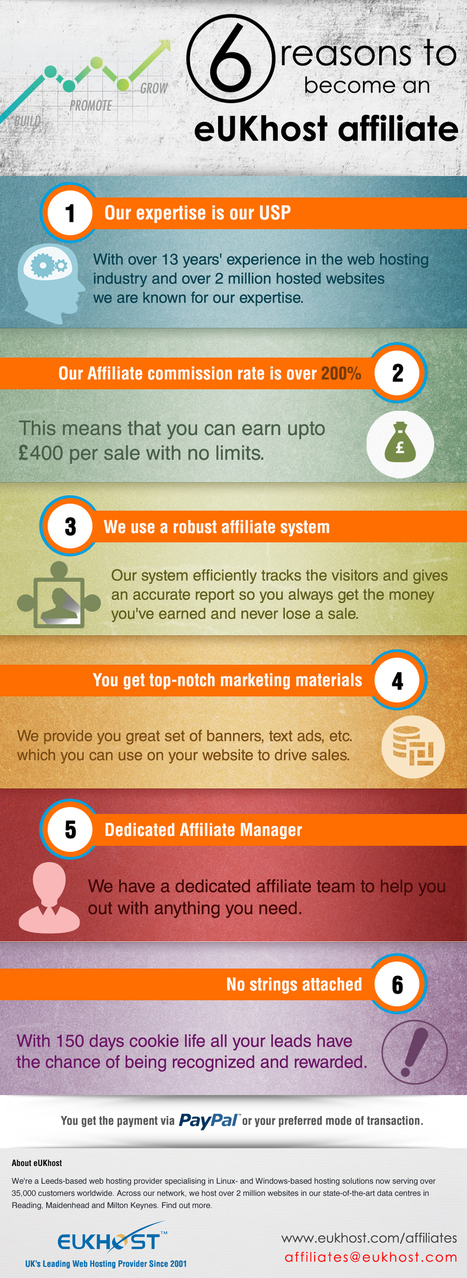 6 reasons to become eUKhost Affiliate- Infographic | Internet News & Social Media | Scoop.it