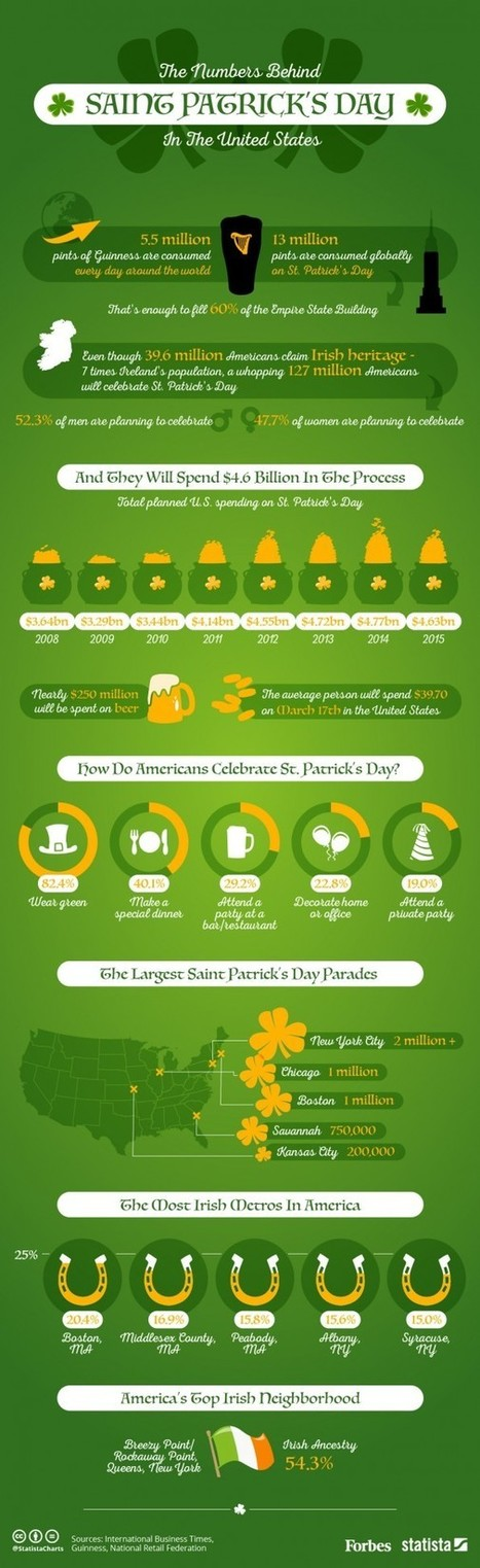 The Numbers Behind St. Patrick's Day In The United States [Infographic] | ponder this | Scoop.it