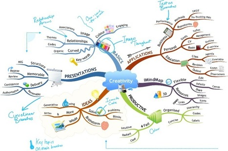 How to Mind Map ?   Classemapping   Scoop.it