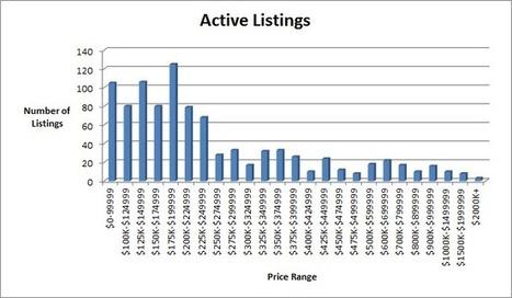 Portland Condos for Sale – Market Report, Portland Real Estate | Real Estate for Sale Frisco TX | Realtor Frisco TX | Scoop.it