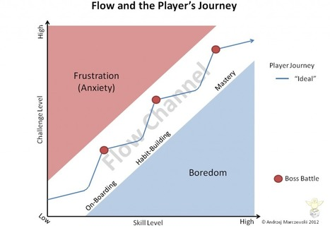 Gamasutra: Andrzej Marczewski's Blog - Flow, Player and Employee Jounrey | El poder liberador de los libros | Scoop.it