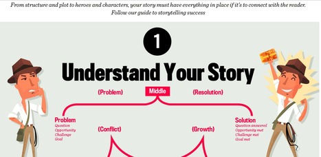 Seven Steps to a Perfect Story (Infographic) | technology | Scoop.it