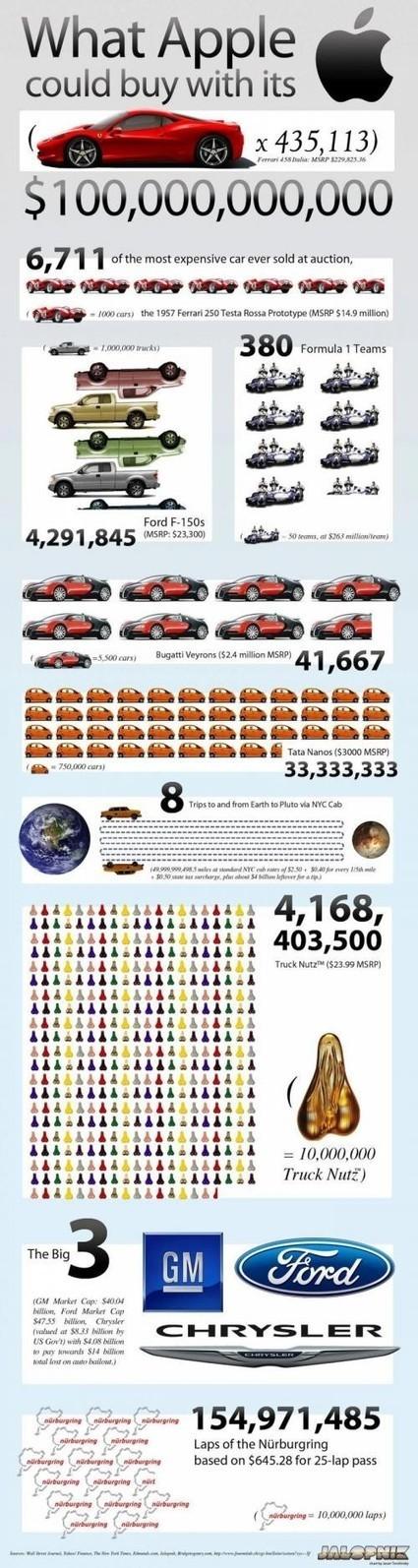 infographics | KgTechnology | Scoop.it