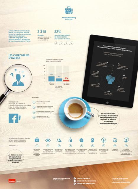 Etude : l'utilisation des réseaux sociaux à des fins professionnelles Actualités - Adecco | Relation client, Médias Sociaux, RH 2.0 et recrutement | Scoop.it