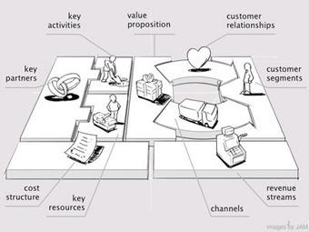 Step Away From the Business Plan | CustDev: Customer Development, Startups, Metrics, Business Models | Scoop.it