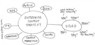 How A Strategy Can Help You Create Video Content Worth Watching | Video innovation | Scoop.it