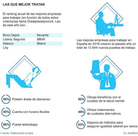 Aquí es donde quieres trabajar: éstas son algunas de las empresas que más cuidan a sus empleados | 365 Inmo | Scoop.it