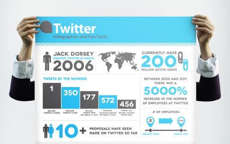 Fare marketing con Twitter: la super guida. | Social Media in fermento | Scoop.it