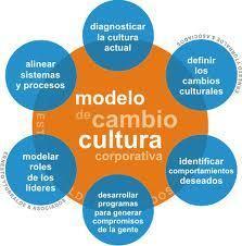 modelo de cambio de cultura | Cultura organizacional | Scoop.it