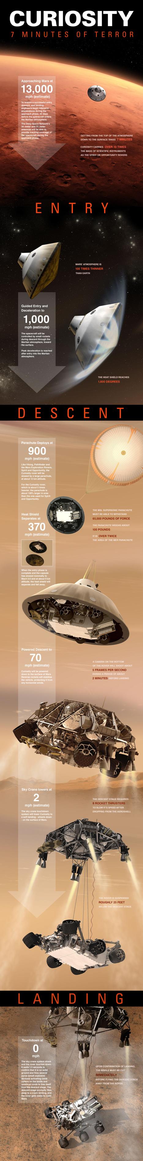 Mars Curiosity - 7 Minutes of Terror - NASA (infographic) | Physics | Scoop.it
