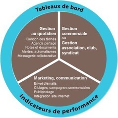Logiciel de gestion marketing et communication | Management et promotion | Scoop.it
