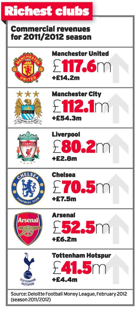 The rising admission price for football sponsorship - Marketing news - Marketing magazine | Consumer Engagement Marketing | Scoop.it