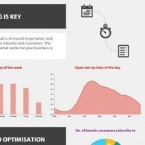 10 Steps to Email Marketing Success   Email Marketing   Scoop.it