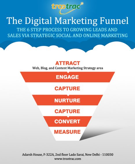 Digital Marketing Funnel   Holiday Packages   Scoop.it
