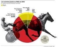 L'extraordinaire succès du PMU : 10,5mds€ de paris, 239 hippodromes, n°1 en Europe. A vos jeux ! | Trotting club | Scoop.it