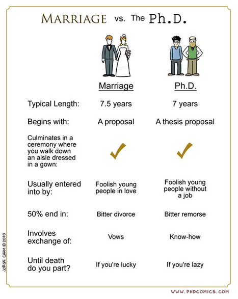 Marriage vs. Ph.D. | Eğitim ve Teknoloji | Scoop.it