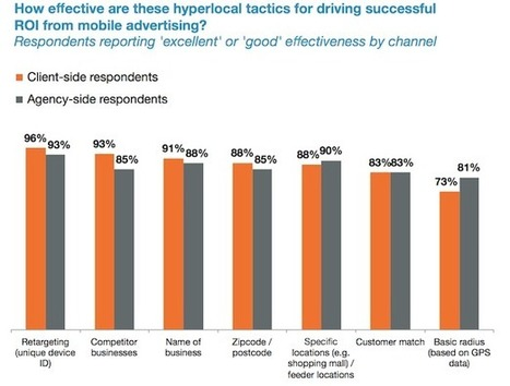 Mobile marketers are missing out on hyperlocal: report | ClickZ | Digital Insights | Scoop.it