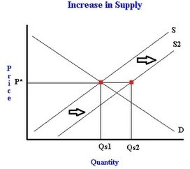 An increase in supply shifts the supply curve down | Teaching Economics | Scoop.it