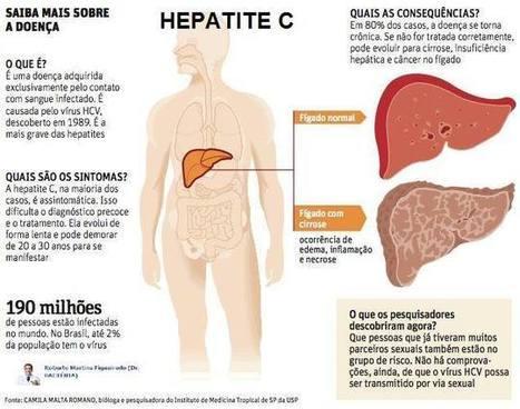 Hepatite C - Espacodosol.com | hepatite c | Scoop.it