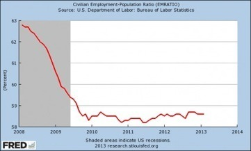 The Chart That Proves That The Mainstream Media Is Lying To You About Unemployment | Gold and What Moves it. | Scoop.it