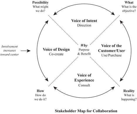 Stakeholder Mapping for Collaboration | Improving Organizational Effectiveness & Performance | Scoop.it
