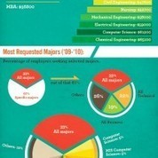 2012 (you) vs. 2025 (your kid) | Visual.ly (Infographic) | Educational Technology: Leaders and Leadership | Scoop.it