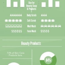 Dead Sea Cosmetics | Visual.ly | Best Skin Care Products | Scoop.it