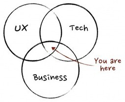 Seeing Both Sides: The Product Management Revolution | Startup Product | Scoop.it