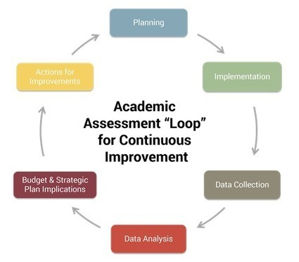 Academic Assessment | Learning & Mind & Brain | Scoop.it