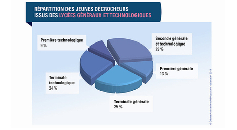 MOBILISATION CONTRE LE DECROCHAGE SCOLAIRE : bilan de l ... | Orientation | Scoop.it