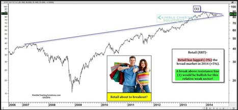 Rebound Possible for Retail ETFs - ETF Trends | Retail and Merchandising | Scoop.it