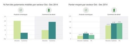 Paiements mobiles : 26% des transactions en ligne | La Newsletter Connect | Scoop.it