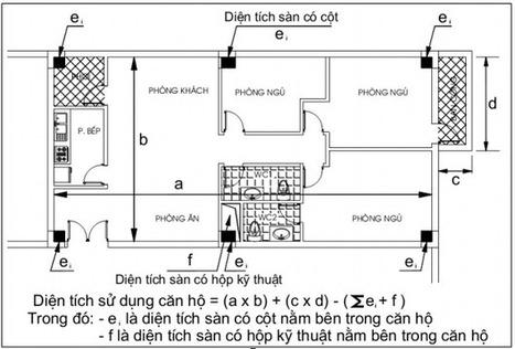 Bộ Xây dựng hủy bỏ cách tính diện tích sàn chung cư theo tim tường bao - Bán căn hộ chung cư Times City T18 | Thị trường bất động sản | Scoop.it