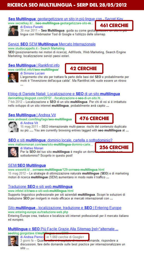 An In-depth Analysis of Authorship, Google+ and Snippets | Search Engine Marketing Trends | Scoop.it