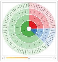 Créer une structure #hiérarchique radiale de type #Sunburst | #dataviz #tutorial | e-Xploration | Scoop.it